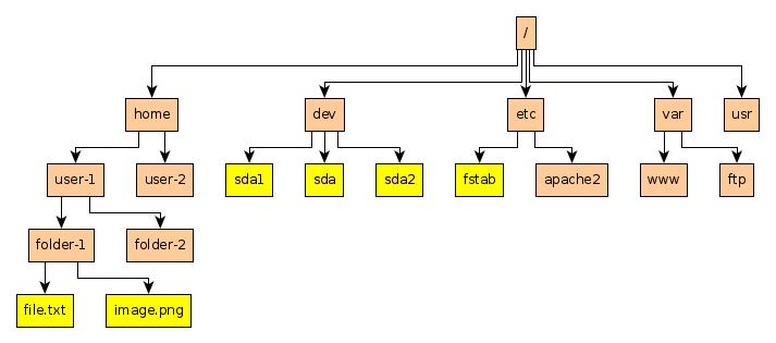 Linux Filesystem Tree