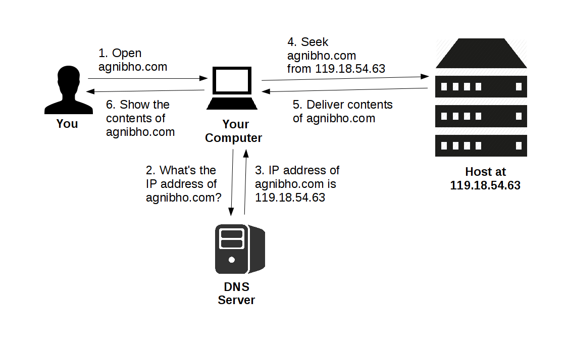 Client Server diagram of a Website
